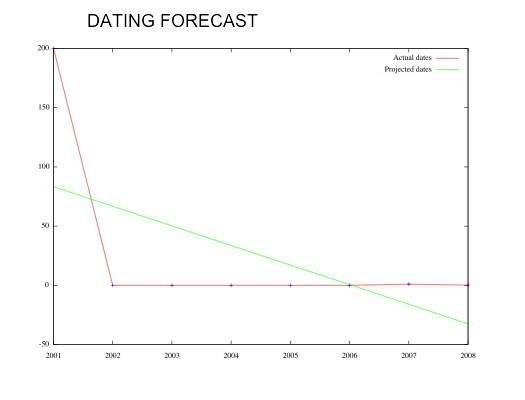 datingforecast